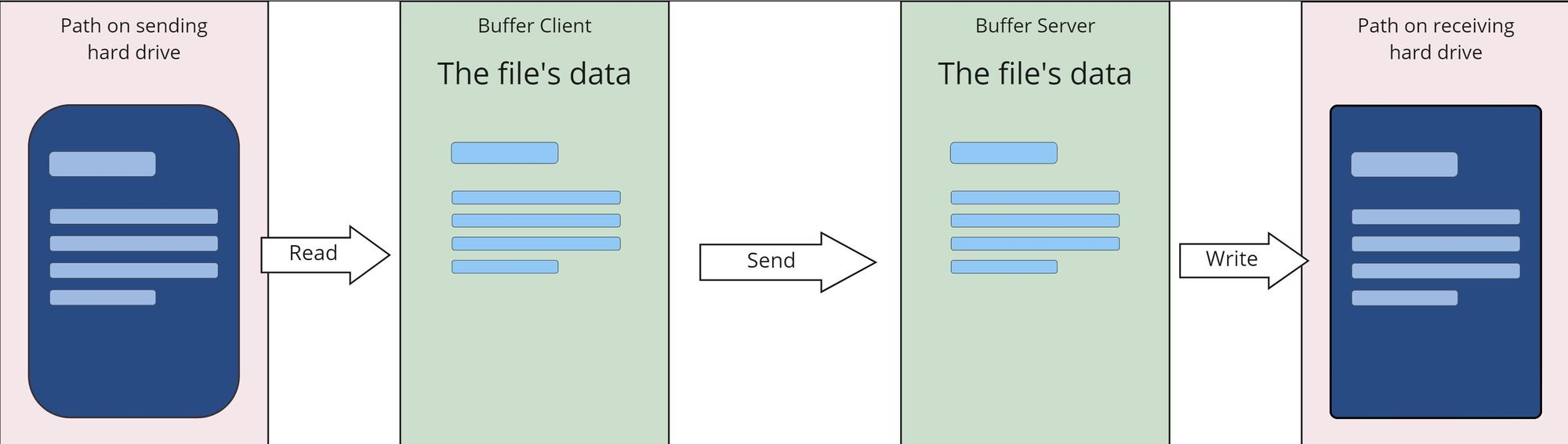 an image that shows a visualization of how data is loaded into a buffer, sent, buffered again and then saved to memory